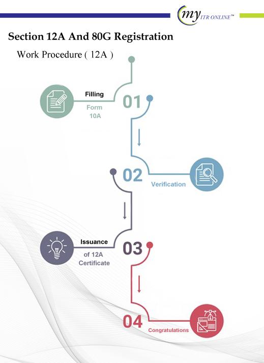 12G Work Procedure