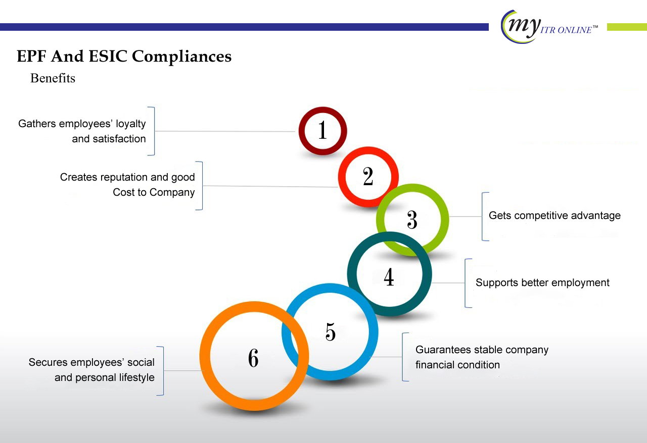 Annual EPF And ESIC Compliances REGISTRATION Benefits