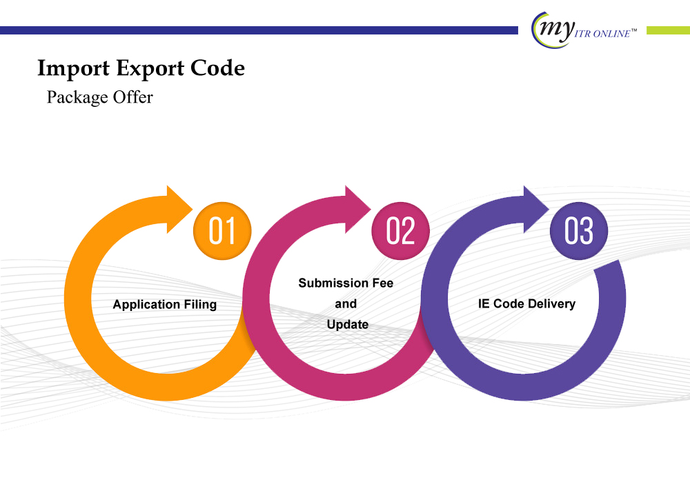 Import Export Code (IEC) Package Offer