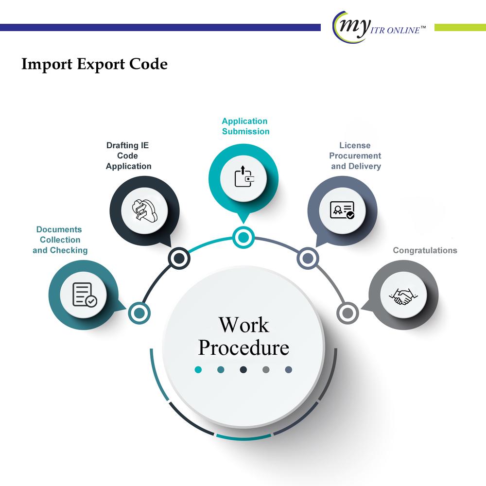 Import Export Code Work Procedure